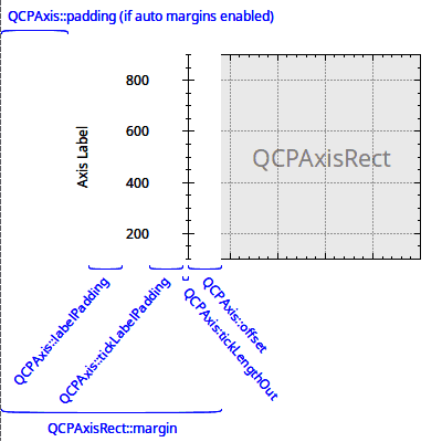 QCPAxis Class Reference