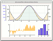QCP supports multiple axes on one axis rect side and multiple axis rects per plot widget