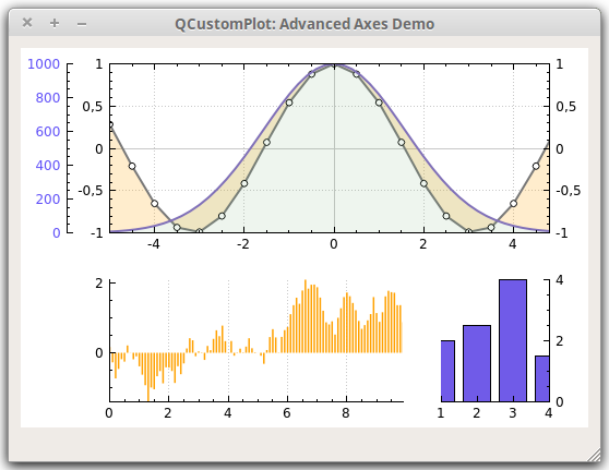 Qt Plotting Widget QCustomPlot - Advanced Axes Demo