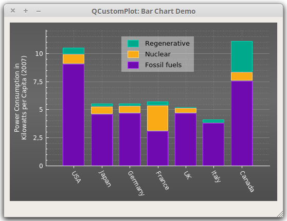 Qt Plotting Widget QCustomPlot - Bar Chart Demo