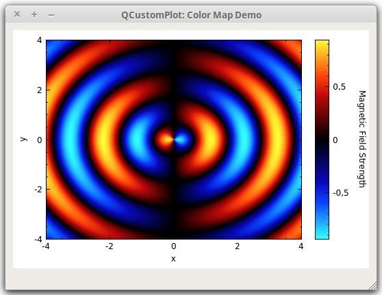 Qt Plotting Widget QCustomPlot - Color Map Demo