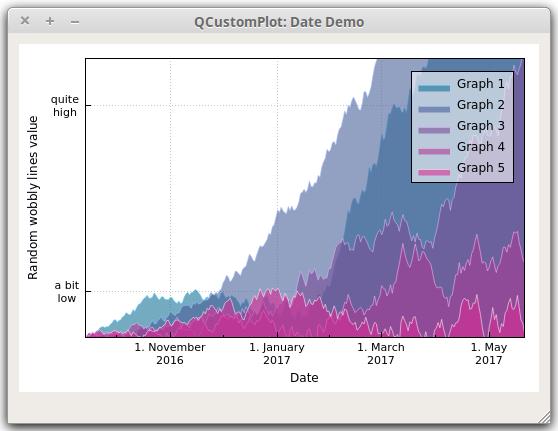Qt Plotting Widget QCustomPlot - Date Axis Demo