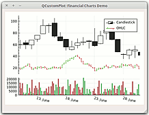 QCP showing financial and stock data with the typical Candlestick and OHLC charts
