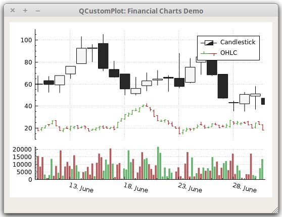 Qt Plotting Widget QCustomPlot - Financial Chart Demo