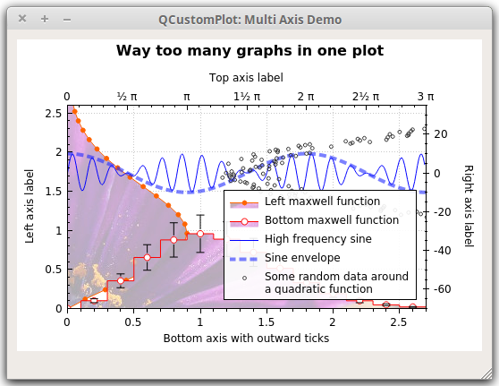 Qt Plotting Widget QCustomPlot - Basic Plotting