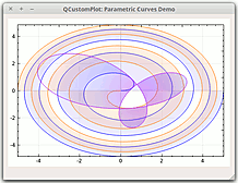 Parametric curves with translucent gradient filling