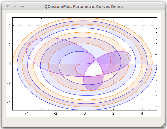 Qt Plotting Widget QCustomPlot - Parametric Curves Demo