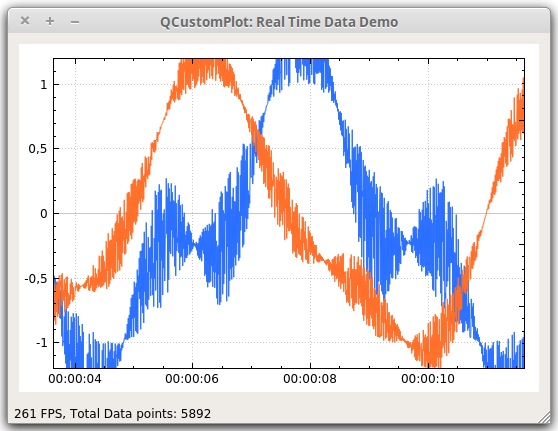 Qt Plotting Widget QCustomPlot - Realtime Data Demo