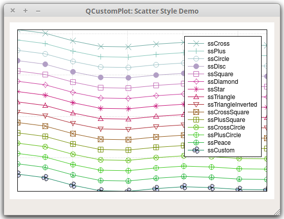 Qt Plotting Widget QCustomPlot - Scatter Style Demo