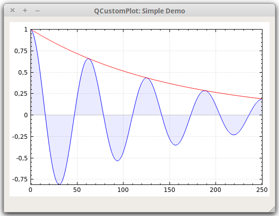 Qt Plotting Widget QCustomPlot - Simple Demo