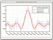 sinc function with data points, corresponding error bars and a 2-sigma confidence band.