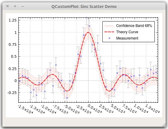 Qt Plotting Widget QCustomPlot - Sinc Scatter Demo