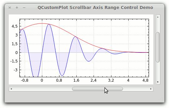 Qt Plotting Widget QCustomPlot - Range control with Scrollbar